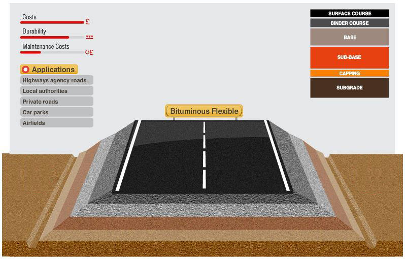 What is in a Road?   CEMEX UK